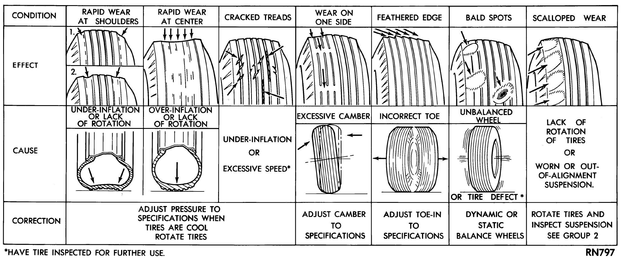 tire-wear